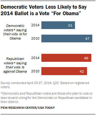 "Democratic Voters Less Likely to Say 2014 Ballot is a Vote ""For Obama"""