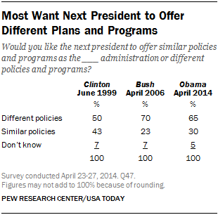 Most Want Next President to Offer Different Plans and Programs