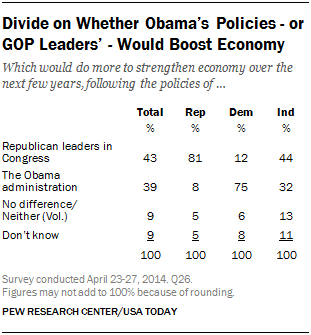 Divide on Whether Obama's Policies - or GOP Leaders' - Would Boost Economy