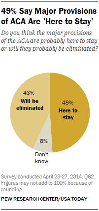 49% Say Major Provisions of ACA Are 'Here to Stay'
