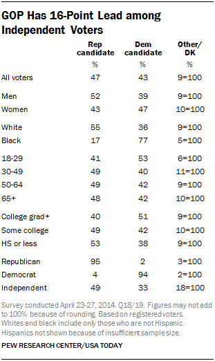 GOP Has 16-Point Lead among Independent Voters