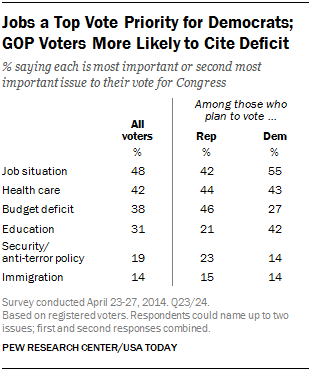 Jobs a Top Vote Priority for Democrats;  GOP Voters More Likely to Cite Deficit