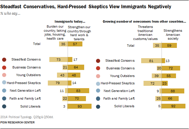 Steadfast Conservatives, Hard-Pressed Skeptics View Immigrants Negatively
