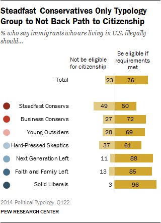 Steadfast Conservatives Only Typology Group to Not Back Path to Citizenship