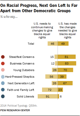 On Racial Progress, Next Gen Left Is Far Apart from Other Democratic Groups
