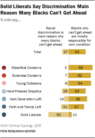 Solid Liberals Say Discrimination Main Reason Many Blacks Can't Get Ahead