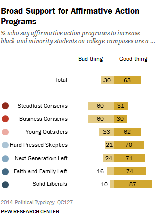 Broad Support for Affirmative Action Programs
