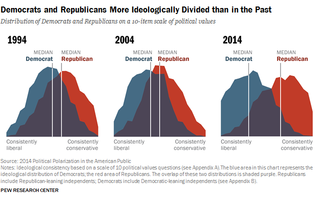 party polarization in america