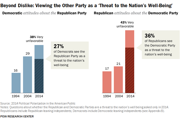 Beyond Dislike: Viewing the Other Party as a 'Threat to the Nation's Well-Being'