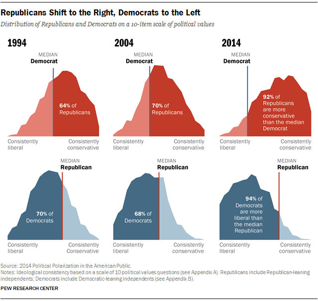 Republicans Shift To The Right Democrats To The Left