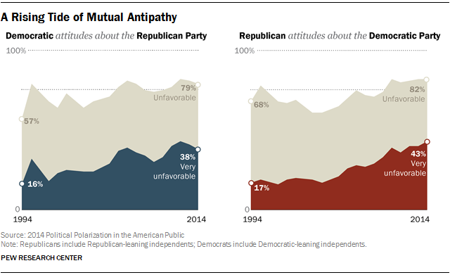 A Rising Tide of Mutual Antipathy