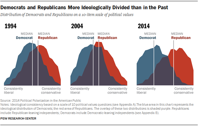 Political Polarization In The American Public Pew Research Center
