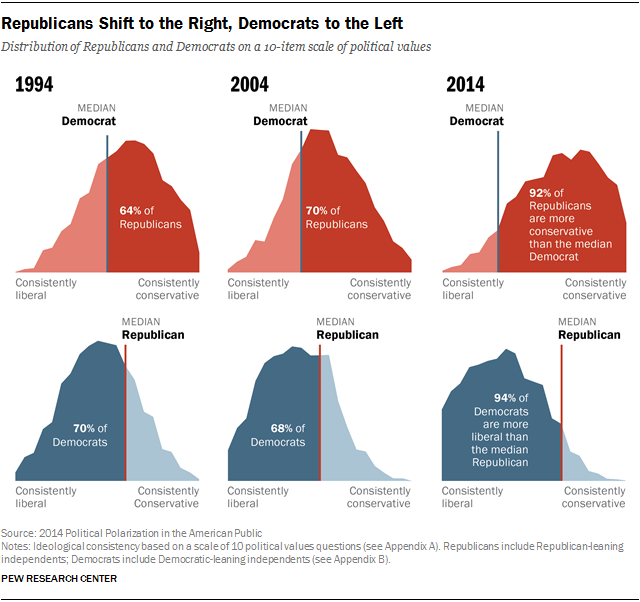 Republicans Shift to the Right, Democrats to the Left