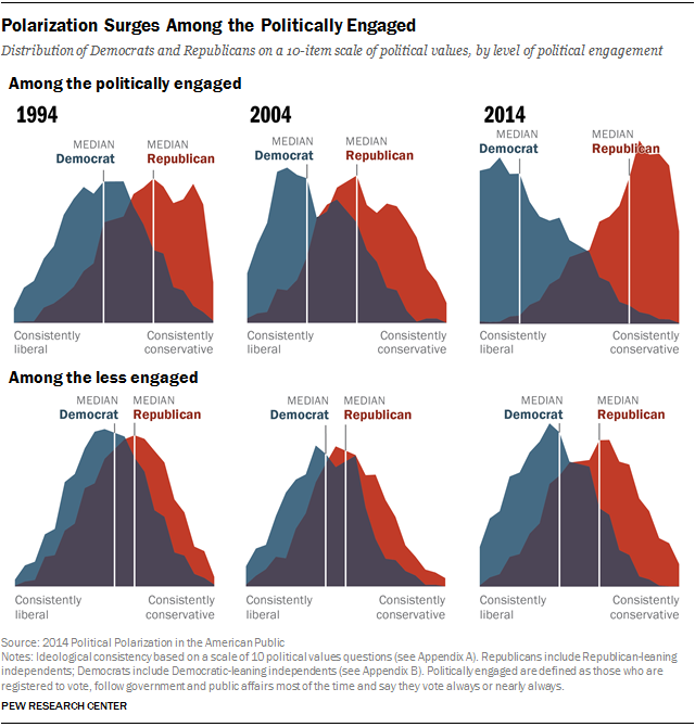 Polarization of politically-engaged Americans