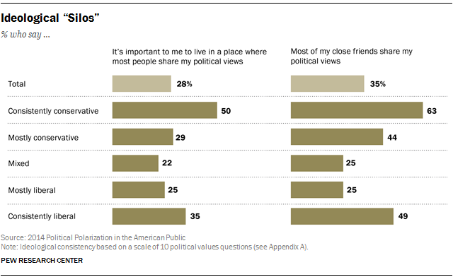 Political Polarization And Personal Life Pew Research Center
