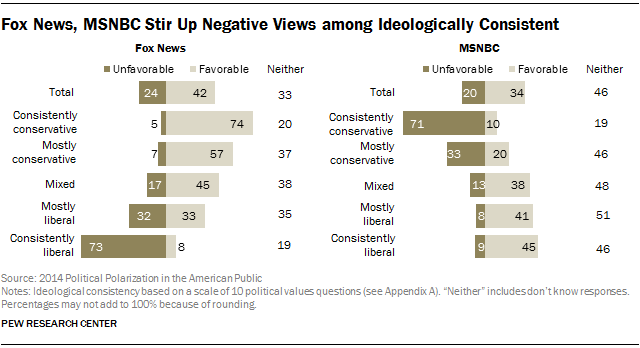 Fox News, MSNBC Stir Up Negative Views among Ideologically Consistent