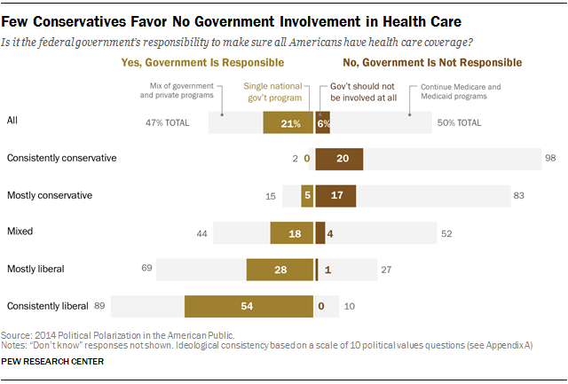 Political Polarization Political Compromise And Divisive Policy  Few Conservatives Favor No Government Involvement In Health Care