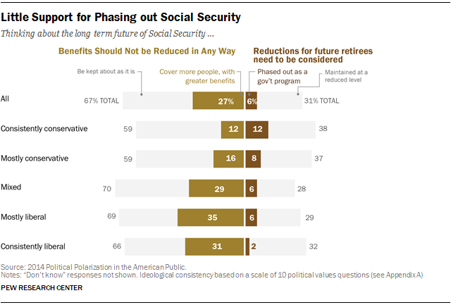 Little Support for Phasing out Social Security