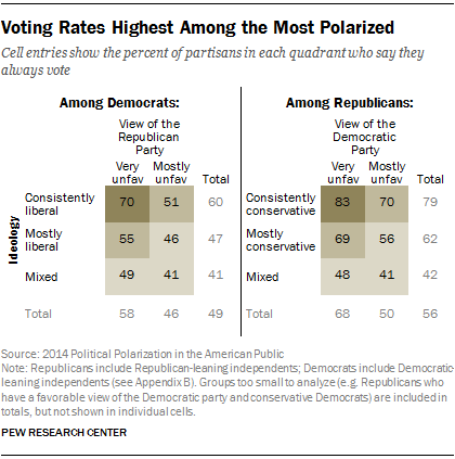 Voting Rates Highest Among the Most Polarized