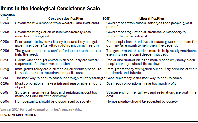 Items in the Ideological Consistency Scale