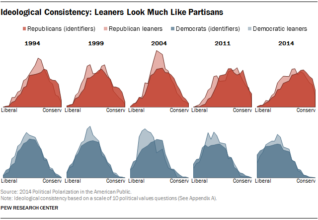 Ideological Consistency: Leaners Look Much Like Partisans