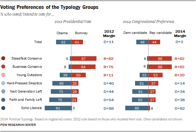 Voting Preferences of the Typology Groups