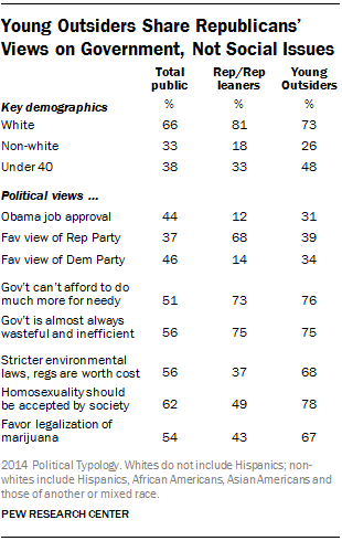 Young Outsiders Share Republicans' Views on Government, Not Social Issues