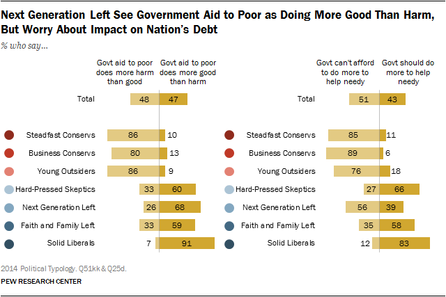 Next Generation Left See Government Aid to Poor as Doing More Good Than Harm,  But Worry About Impact on Nation's Debt
