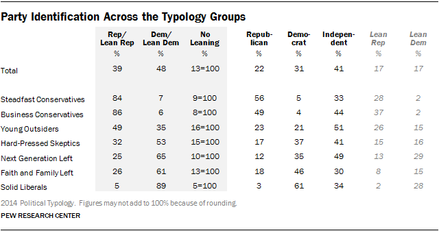 Party Identification Across the Typology Groups
