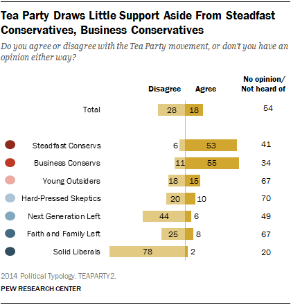Tea Party Draws Little Support Aside From Steadfast Conservatives, Business Conservatives