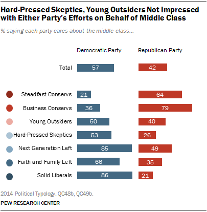 Hard-Pressed Skeptics, Young Outsiders Not Impressed with Either Party's Efforts on Behalf of Middle Class