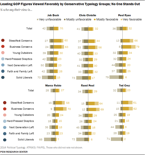 Leading GOP Figures Viewed Favorably by Conservative Typology Groups; No One Stands Out