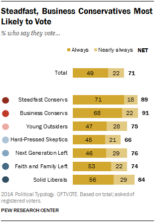 Steadfast, Business Conservatives Most Likely to Vote
