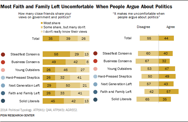 Most Faith and Family Left Uncomfortable When People Argue About Politics