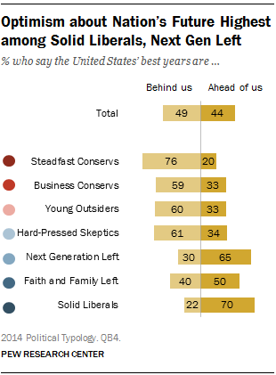 Optimism about Nation's Future Highest among Solid Liberals, Next Gen Left