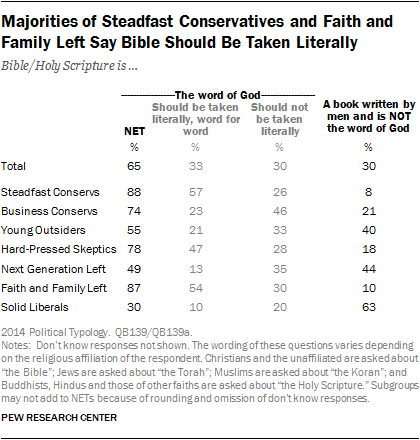 Majorities of Steadfast Conservatives and Faith and Family Left Say Bible Should Be Taken Literally