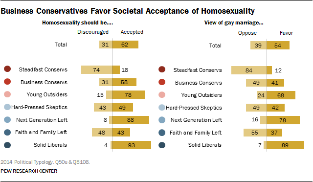Business Conservatives Favor Societal Acceptance of Homosexuality