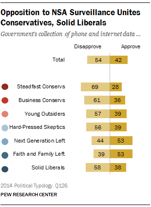 Opposition to NSA Surveillance Unites Conservatives, Solid Liberals