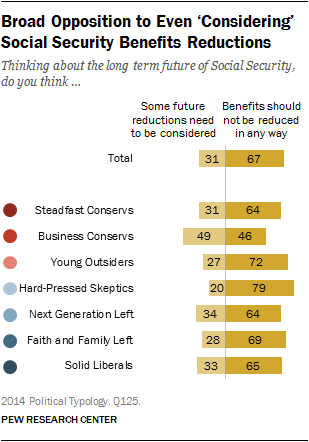 Broad Opposition to Even 'Considering'  Social Security Benefits Reductions