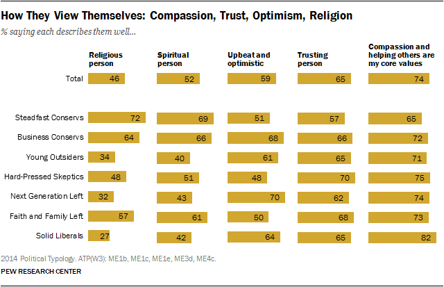 How They View Themselves: Compassion, Trust, Optimism, Religion