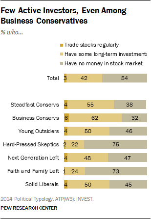 Few Active Investors, Even Among Business Conservatives