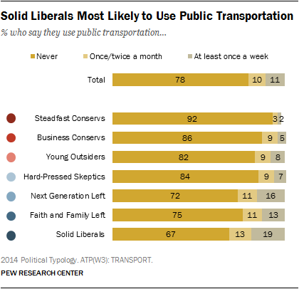 Solid Liberals Most Likely to Use Public Transportation
