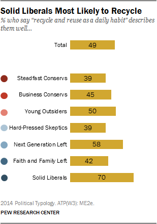 Solid Liberals Most Likely to Recycle