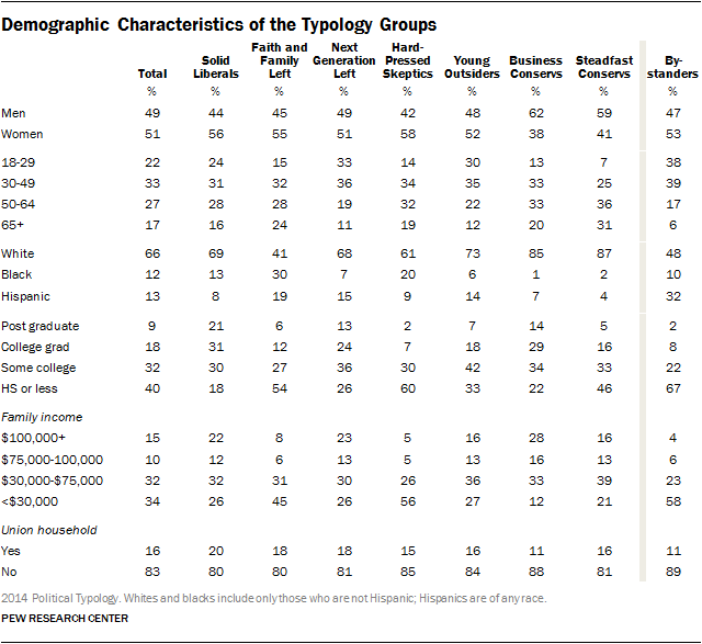 Demographic Characteristics of the Typology Groups