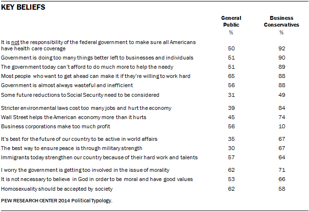 Key Beliefs of Business Conservatives