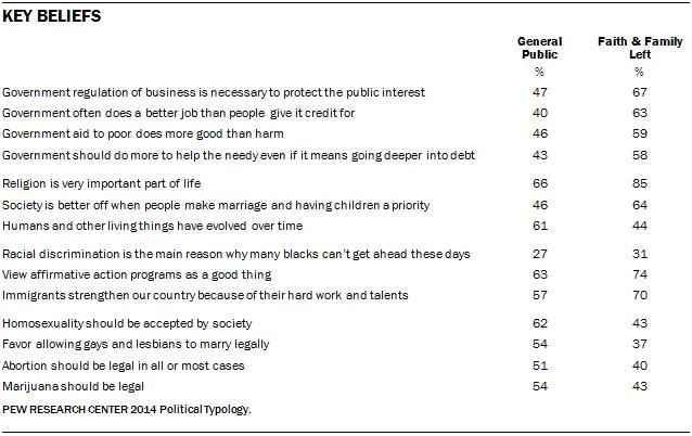 Key Beliefs of Faith and Family Left