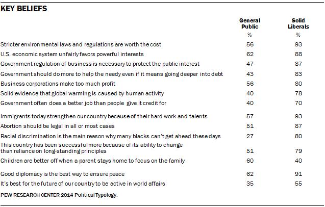 Key Beliefs of Solid Liberals