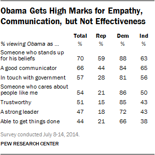 Obama Gets High Marks for Empathy, Communication, but Not Effectiveness