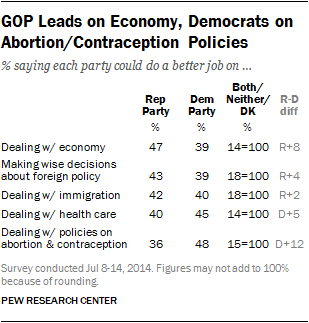 GOP Leads on Economy, Democrats on Abortion/Contraception Policies