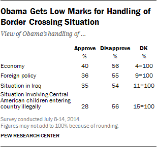 Obama Gets Low Marks for Handling of Border Crossing Situation